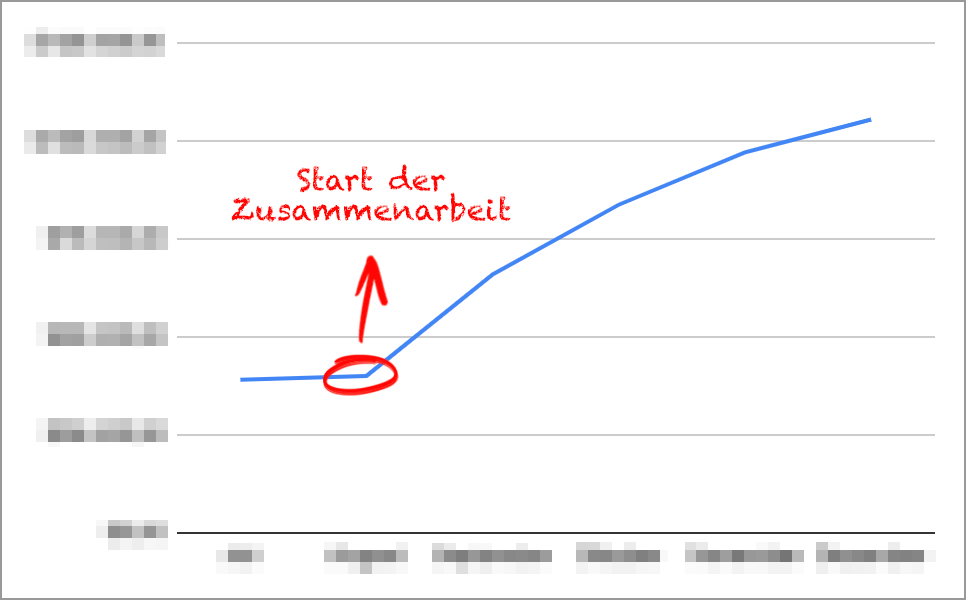 Analytics Umsätze Final